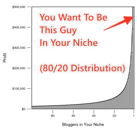 8020 principle