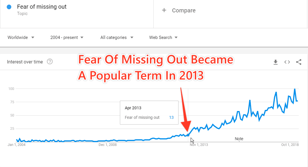 Fear Of Missing Out Became A Popular Term In 2013