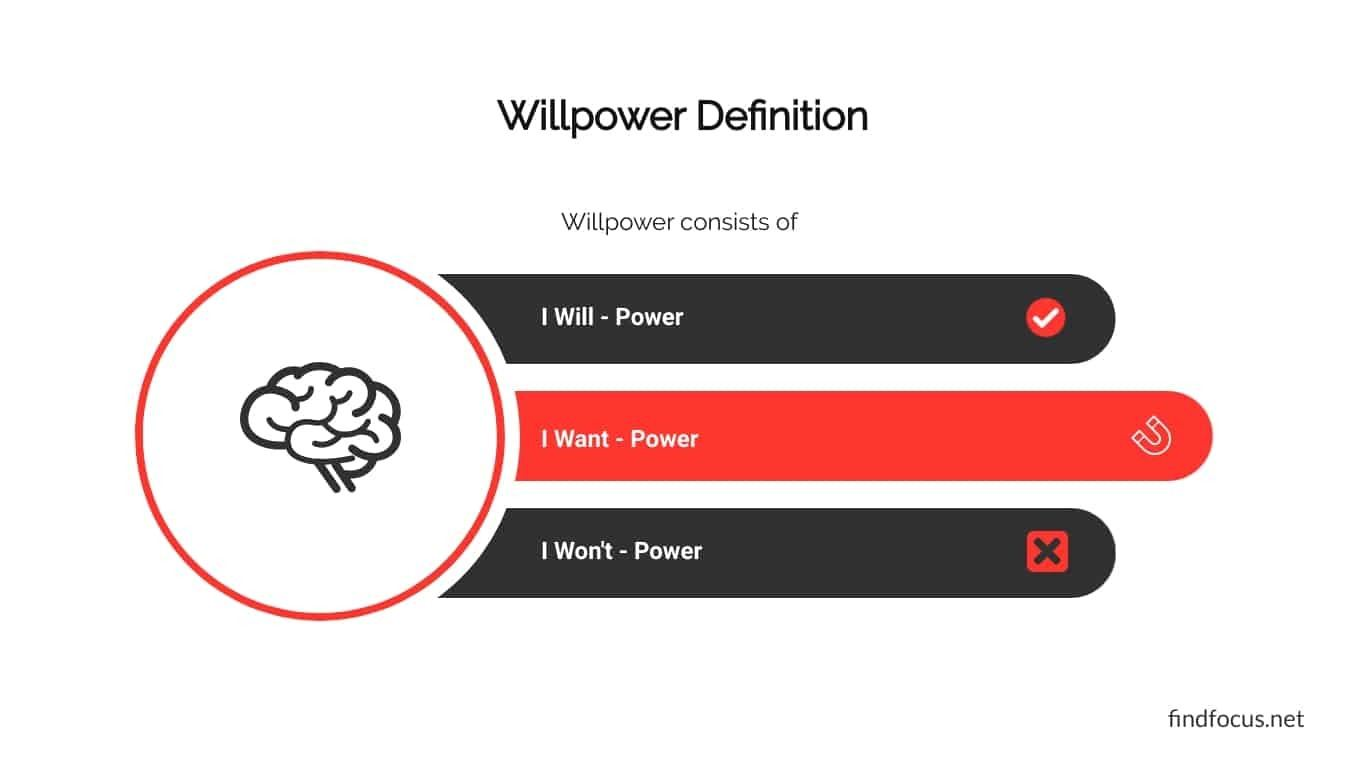 Willpower Definition - 3 Types Of Willpower