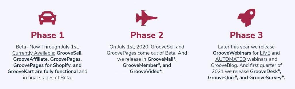 GrooveFunnels Timeline